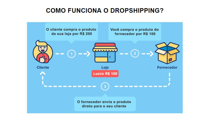Ganhar Dinheiro na Internet Dropp Shipping - Como Ganhar Dinheiro na Internet - 8 Maneiras Garantidas