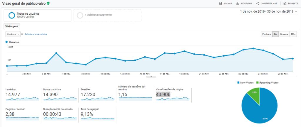 image 1024x433 - Como Aumentar o Tráfego do Meu Site? A Minha Estratégia para alcançar 40.906 Visualizações de Página/Mês