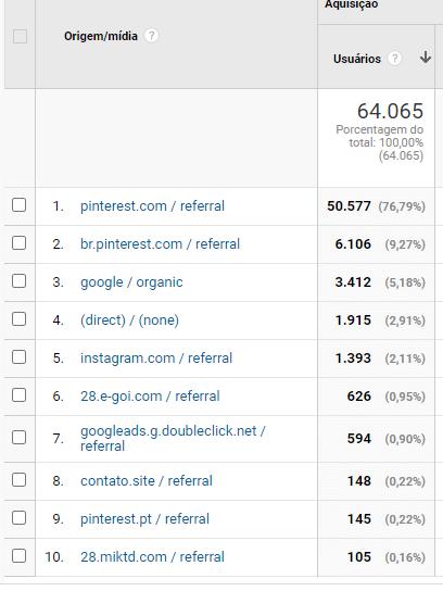 gerar trafego 3 - Gerar tráfego -  O que eu fiz para ter 64.065 visitas em um mês no blog