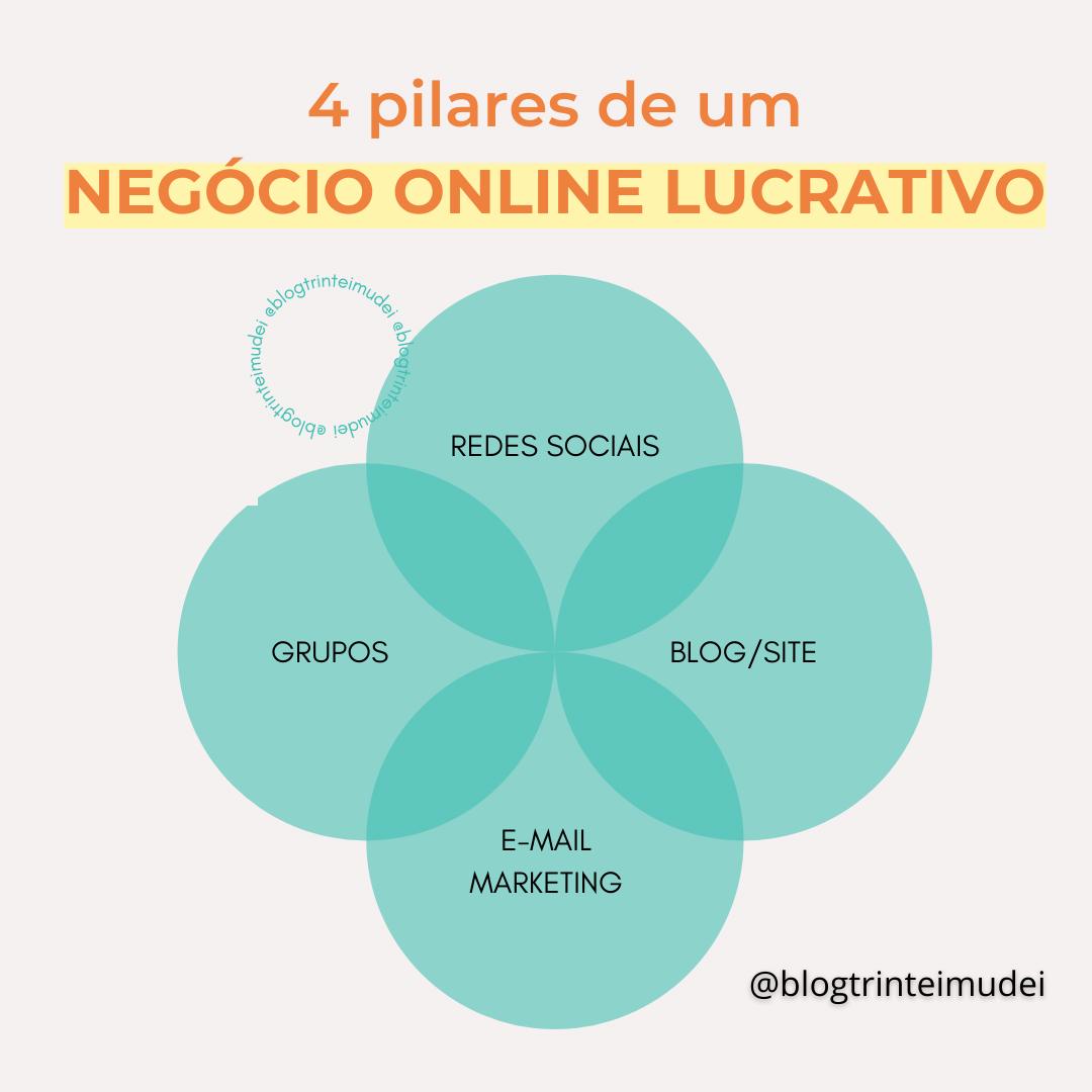 negocio online de sucesso 1 - Estrutura de um negócio online de sucesso – 4 pilares fundamentais